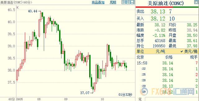 国际原油价格回落 市场上涨过多且过快