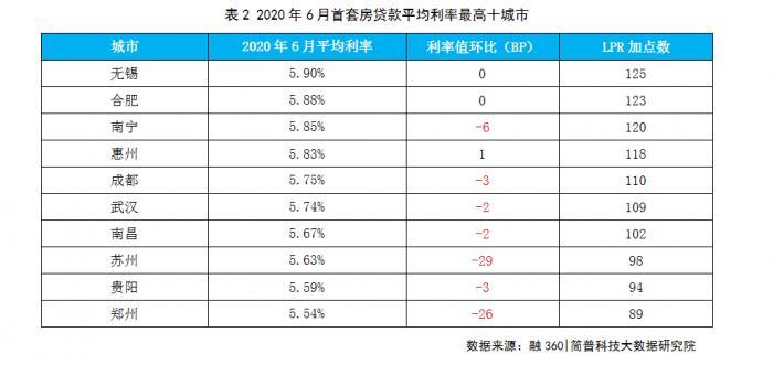 6月首套房贷利率全线降至6%之下 二套房贷款环比下降3BP