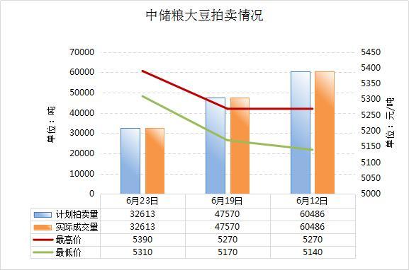 中储粮计划拍卖3.2613万吨国产大豆 4分钟全部溢价成交