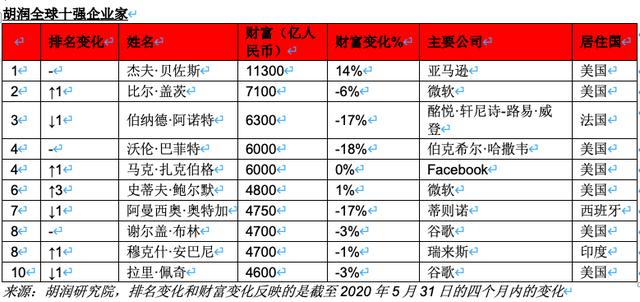 胡润:马化腾仍是中国首富,黄峥财富增长全球最快