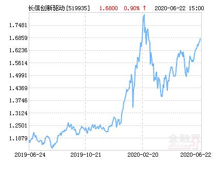 长信创新驱动(519935)股票基金净值上涨3.10%
