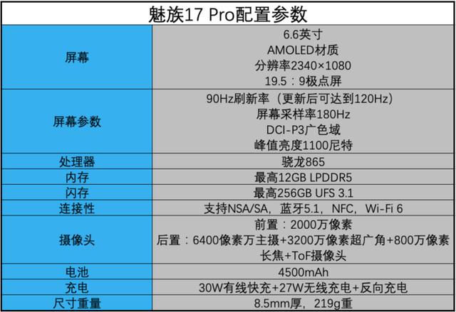 魅族17 Pro深度评测 支持100% DCI-P3广色域