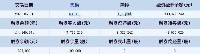 八一钢铁(600581)融资融券信息 融资融券余额1亿元