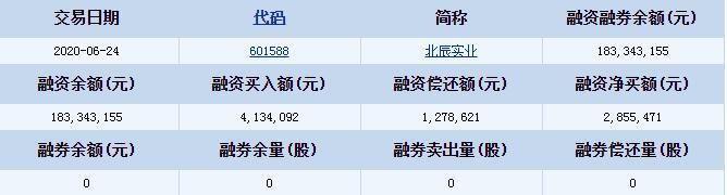北辰实业(601588)融资融券信息 融资偿还额1278621元
