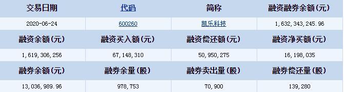 凯乐科技(600260)融资融券信息 融资偿还额50950275元