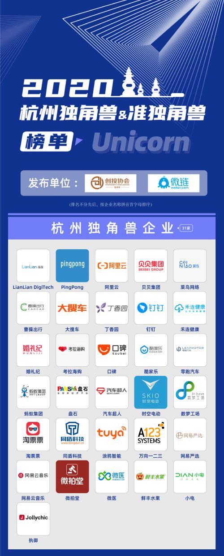 2020杭州独角兽与准独角兽企业榜单发布 约173家