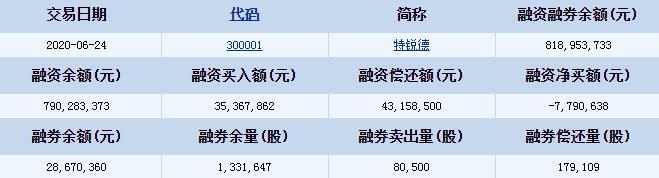 特锐德(300001)融资融券信息 融资偿还额43158500元