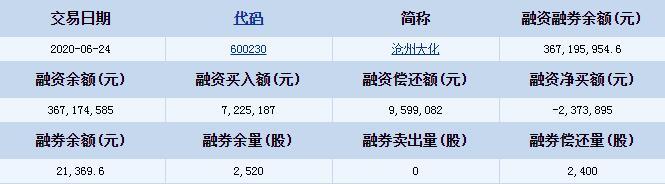 沧州大化(600230)融资融券信息 融资偿还额9599082元