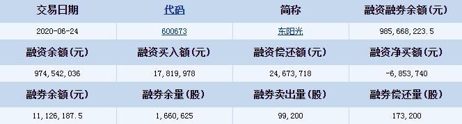 东阳光(600673)融资融券信息 融资买入额17819978元