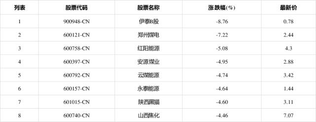 伊泰B股(900948-CN)跌8.76% 红阳能源(600758CN)跌5.08%