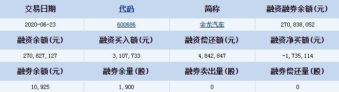 金龙汽车(600686)融资融券信息 融资买入额3107733元