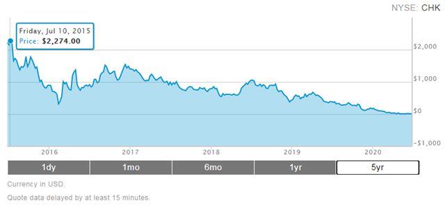 切萨皮克股价走势(5年)。来源:切萨皮克官网