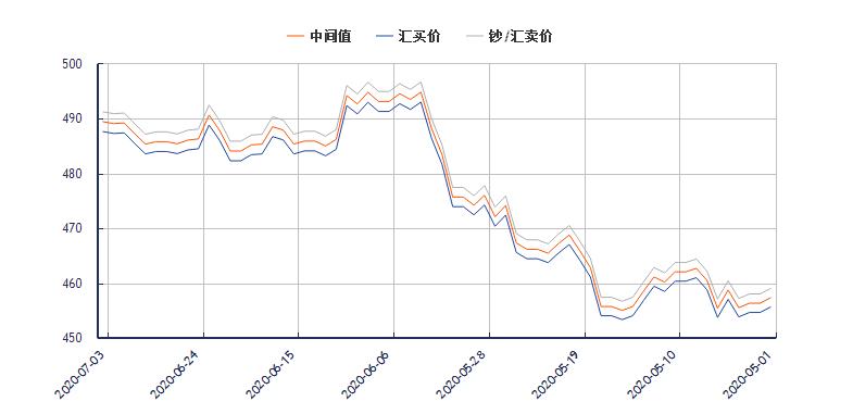 今日澳元对人民币汇率走势图(2020年7月3日)
