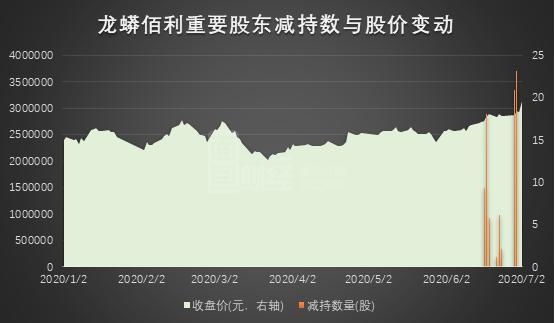 龙蟒佰利(002601.SZ):大股东减持 金额超2.7亿