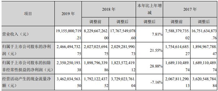 露天煤业(002128.SZ)年报遭问询 收购霍煤鸿骏2018业绩承诺未达标