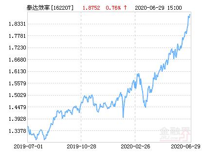泰达宏利效率优选混合(LOF)净值上涨1.45% 溢价率为-0.75%