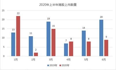 2020港股IPO半年记:6席被医疗保健占据 59%首日收涨