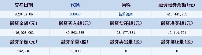 皖维高新(600063)资金流向 融资偿还额28177661元