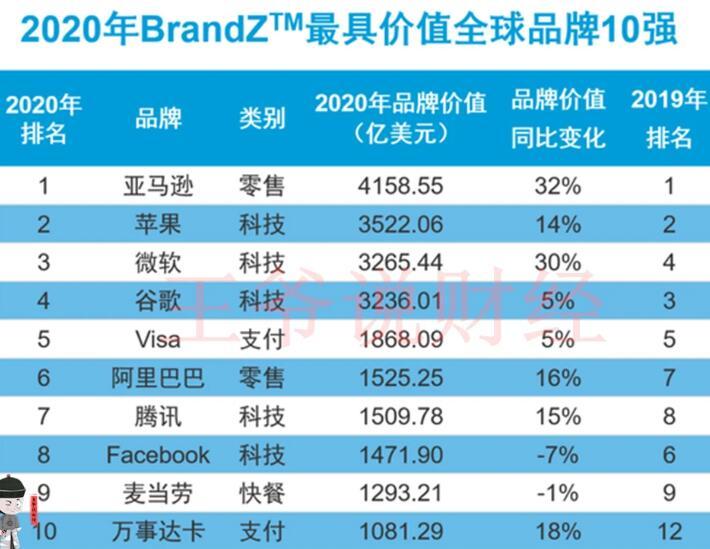 2020年全球品牌价值100强公司 前五名都是美国的公司