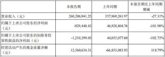 安奈儿(002875.SZ)3年业绩2年降 中信证券保荐