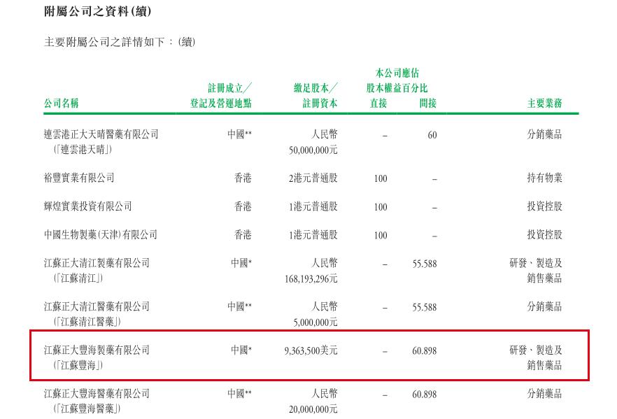 中生制药旗下公司江苏正大丰海涉行贿案 涉案金额97830元