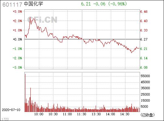 中国化学(601117.SH)资金流向 国新投资转让公司2%股份