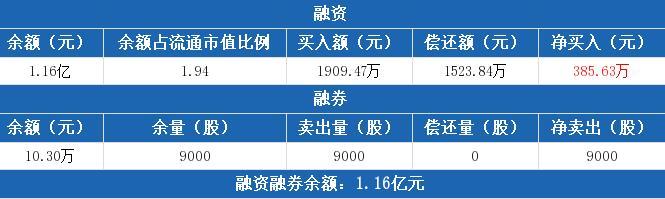 东方创业(600278)融资买入190947万元 偿还152384万元