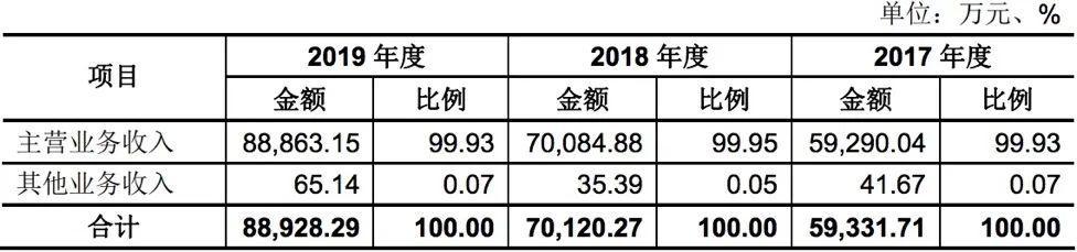 千味央厨IPO单一客户依赖重 劳动力成本年涨超20%