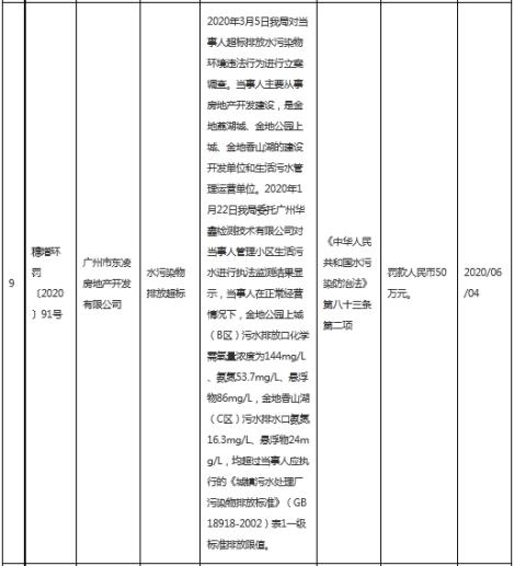 超标排水污染物 金地集团(600383)子公司遭罚