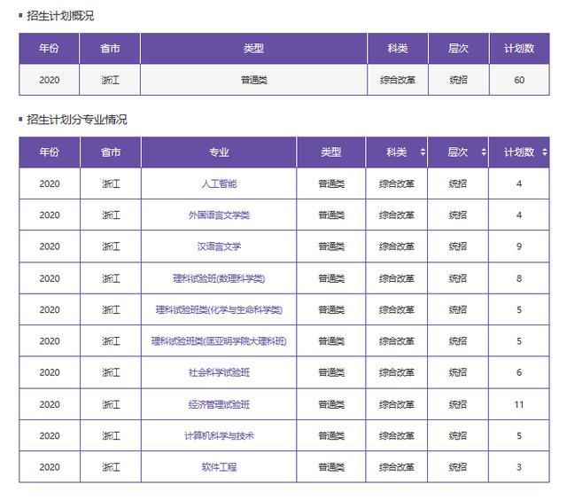 南京大学2020浙江省本科招生计划及往年录取分数线 快来围观