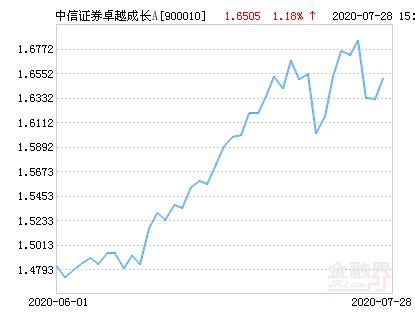 中信证券卓越成长A(900010)基金最新净值涨幅达1.51%
