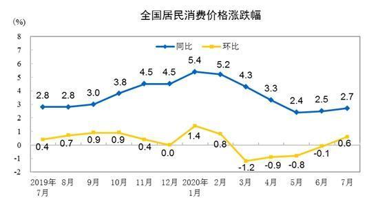CPI同比涨幅走势图。 来自国家统计局。