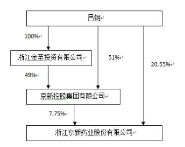 """京新药业(SZ:002020)斥资4.72亿向大股东买""""待建房产"""""""