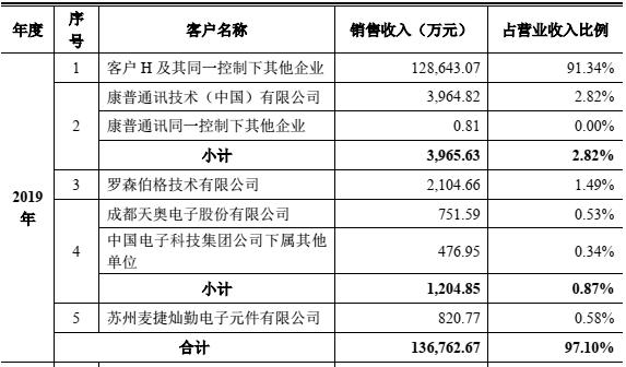 灿勤科技(A04134)冲刺科创板IPO:高毛利率持续性存疑