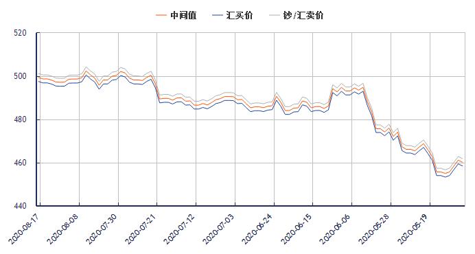 今日澳元对人民币汇率走势图(2020年8月17日)