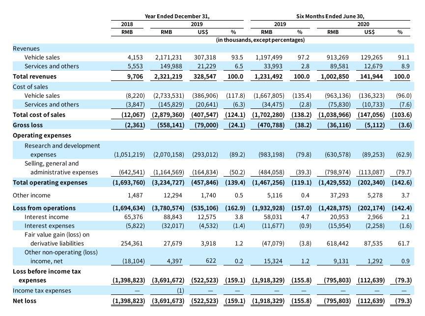 小鹏汽车两年半巨亏近59亿元 陷资本争相追捧的怪圈