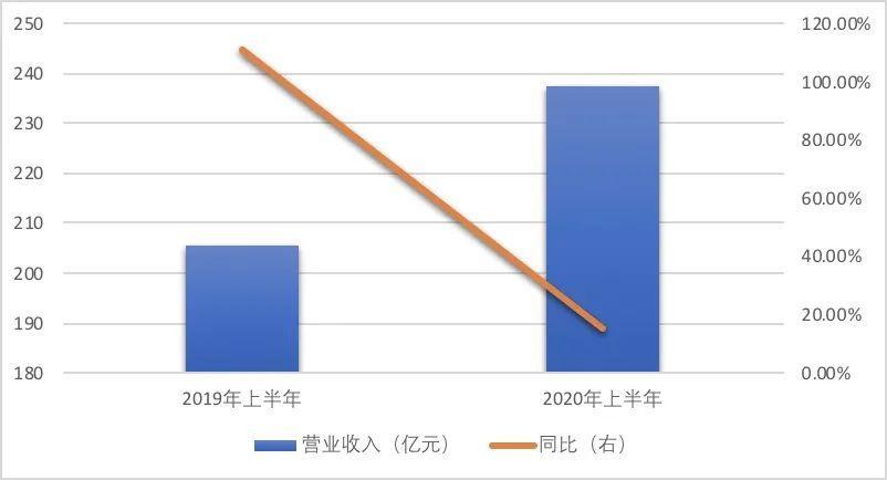 中梁控股业绩增速骤降转战二线城市 未来发展成谜