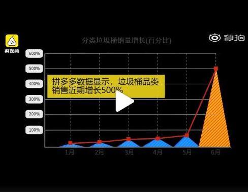 垃圾分类生效 网上垃圾桶卖300万件同比增长50%