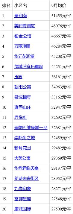 杭州余杭区临平房子 二手房住宅9月最贵小区均价超过5万/平