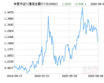 华夏中证5G通信主题ETF净值下跌1.60% 溢价率为0.00%