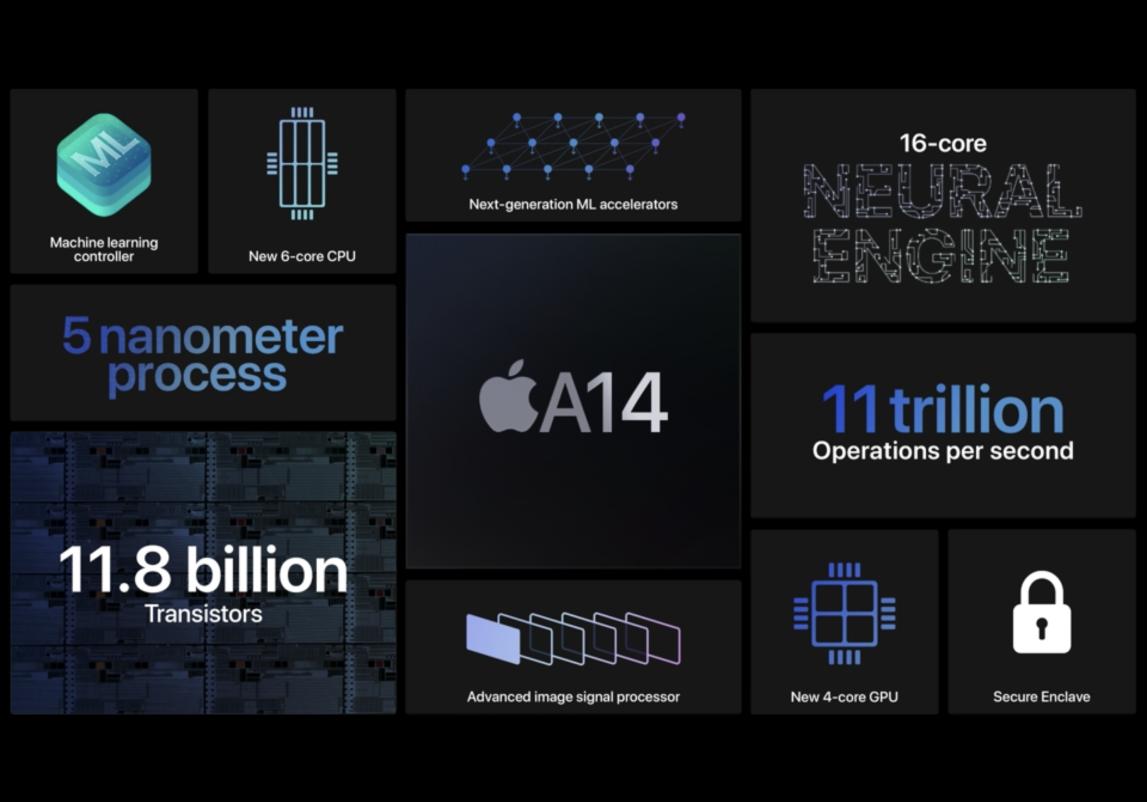 苹果将A14仿生处理器用在iPad上 首款5nm芯片商用