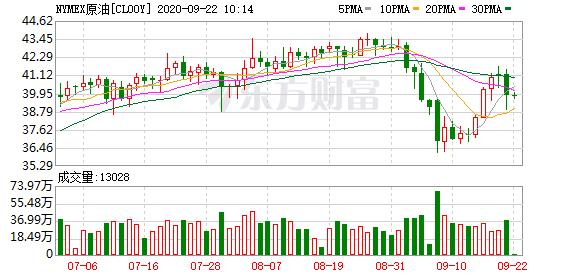 全球股市暴跌 国际油价周一创近两周最大跌幅