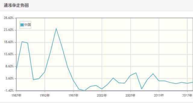 真实的通货膨胀率是多少你跑赢了吗?M2增速减去GDP增速