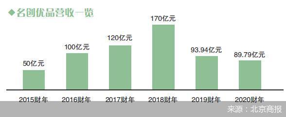 腾讯持股5.4%递交招股书 名创优品疯狂生长