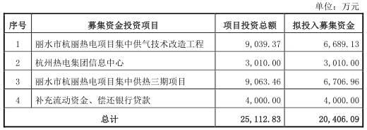 杭州热电集团拟上交所主板上市 关联交易频发