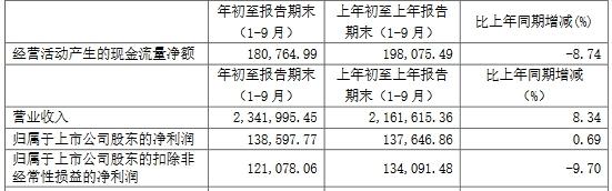 圆通速递(600233.SH)跌2.9% 短期借款增36倍