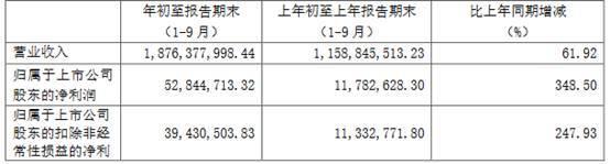 妙可蓝多(600882.SH)前三季净利增长348.5% 奶酪棒营收高达8亿