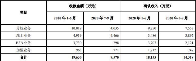 豆神教育主业萎靡不振 前三季扣非后净利下降超两倍有余