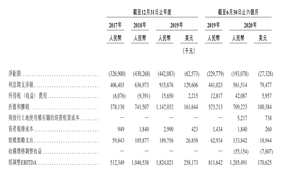 万国数据回归港股 难掩持续亏损负债高企困局