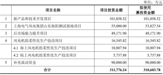 电气风电拟登陆科创板 上半年负债243亿资产负债率86%